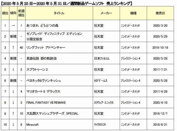 ランキング 売上 ソフト Ps4